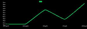 فروش نقدی پودر سوخاری